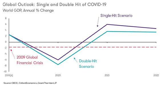 Global outlook single and double hit Covid-19